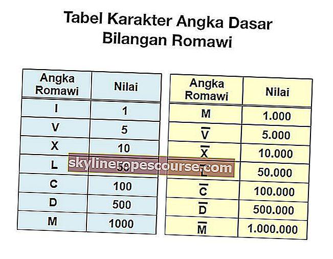 Romeinse cijfers: tabellen en hoe u Romeinse cijfers schrijft (VOLLEDIG)